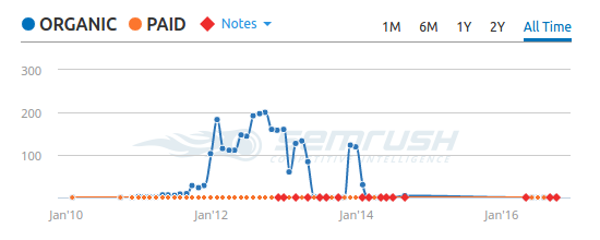 semrush no traffic